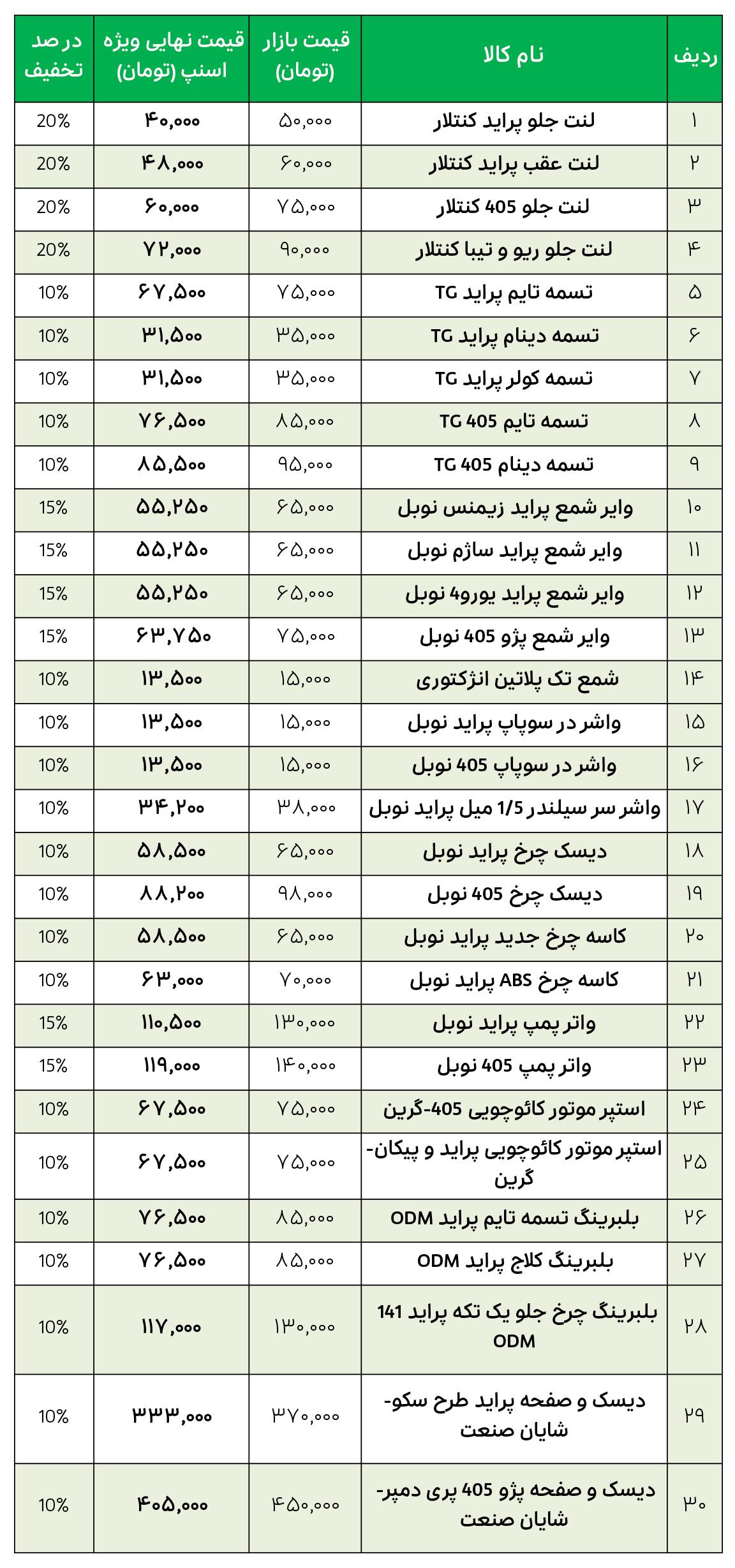لیست قیمت قطعات فروشگاه نوبل موتور اصفهان