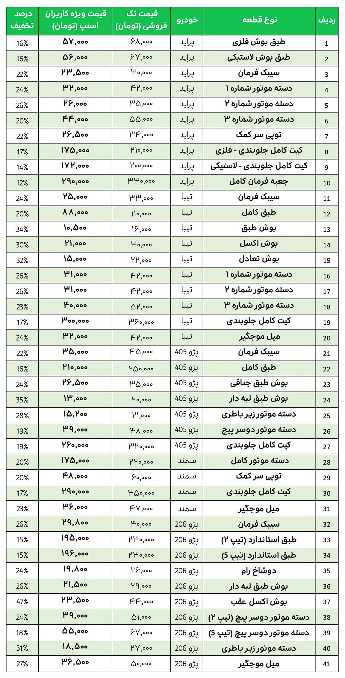لیست قیمت قطعات یدکی خودرو گروه صنعتی کیهان مشهد