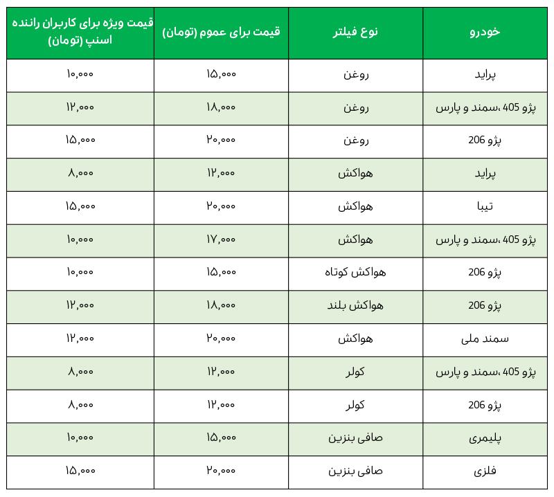 لیست قیمت فیلتر روغن، فیلتر هوا، فیلتر کولر و صافی بنزین در اتوسرویس تاپ اهواز