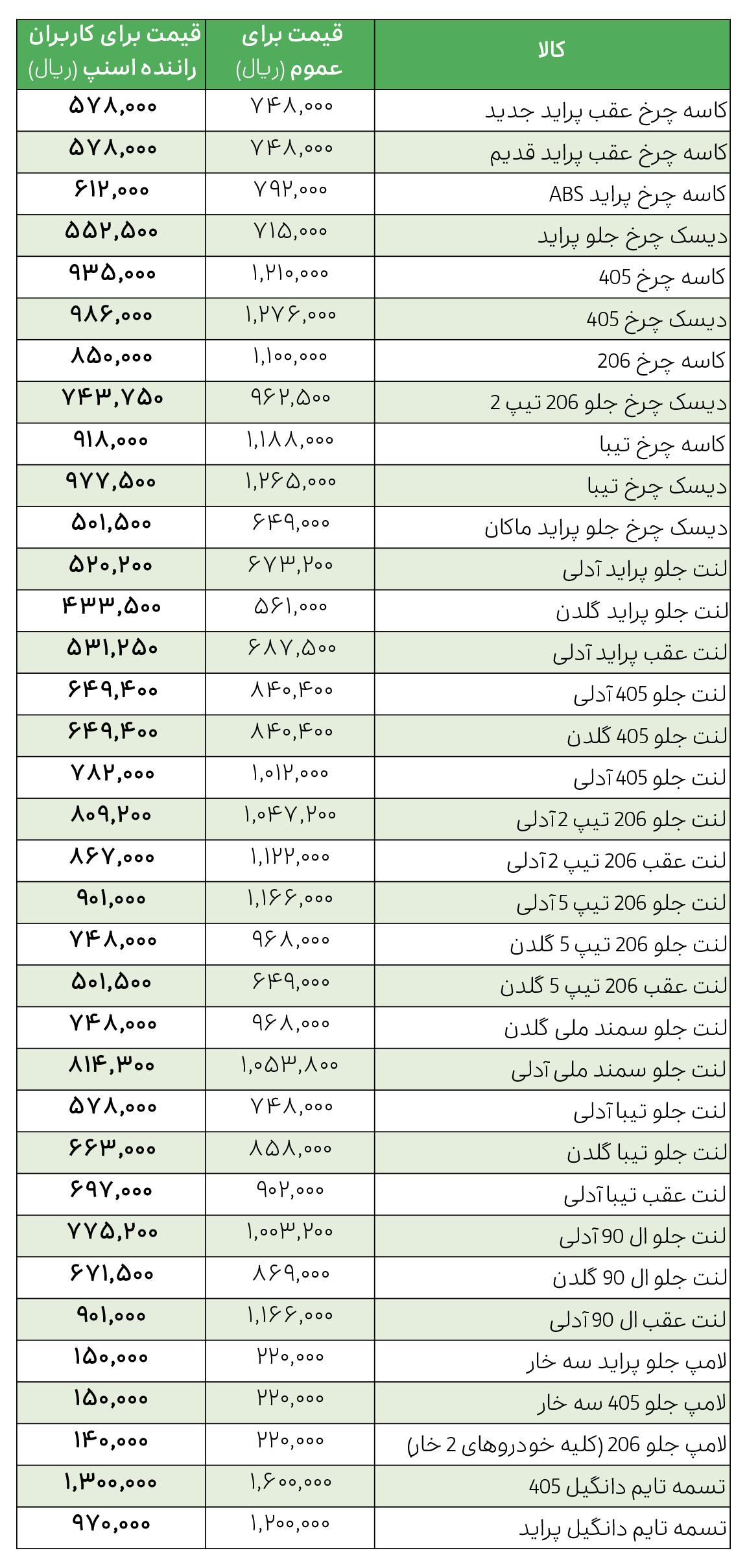 لیست قیمت محصولات یدکی خودرو عمران خودرو