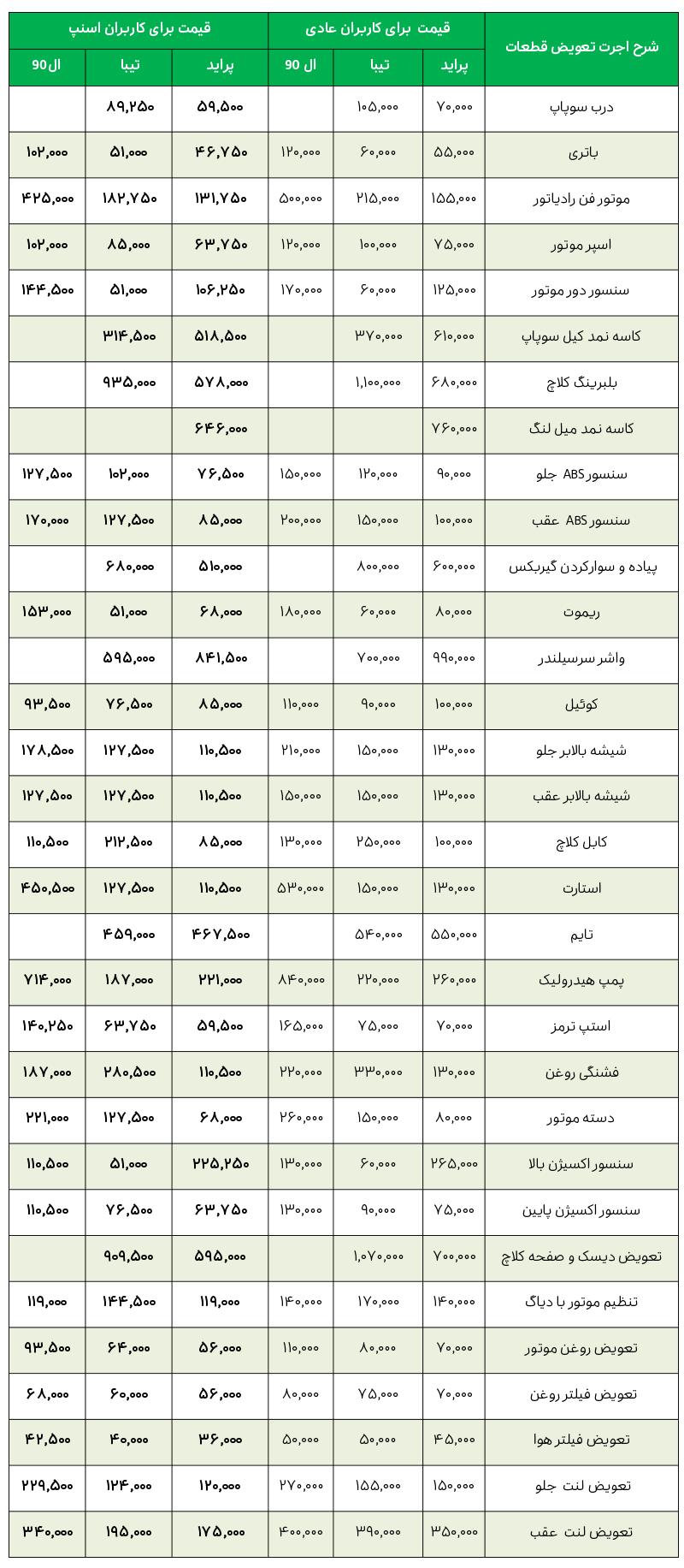 لیست قیمت خدمات نمایندگی سایپا پورنصیر لاهیجان