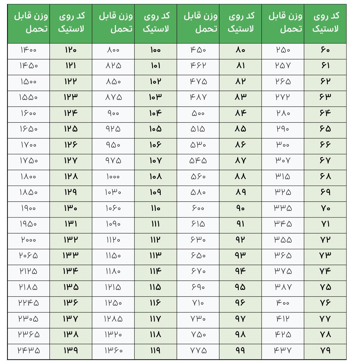 شاخص وزن قابل تحمل توسط هر تایر خودرو Load Index